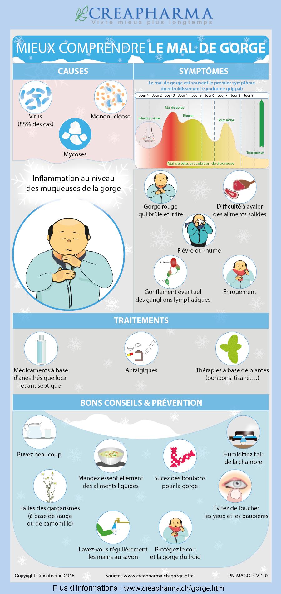 Mieux comprendre les maux de gorge   Prévention et Maladies   Pinterest a5b3dab815d