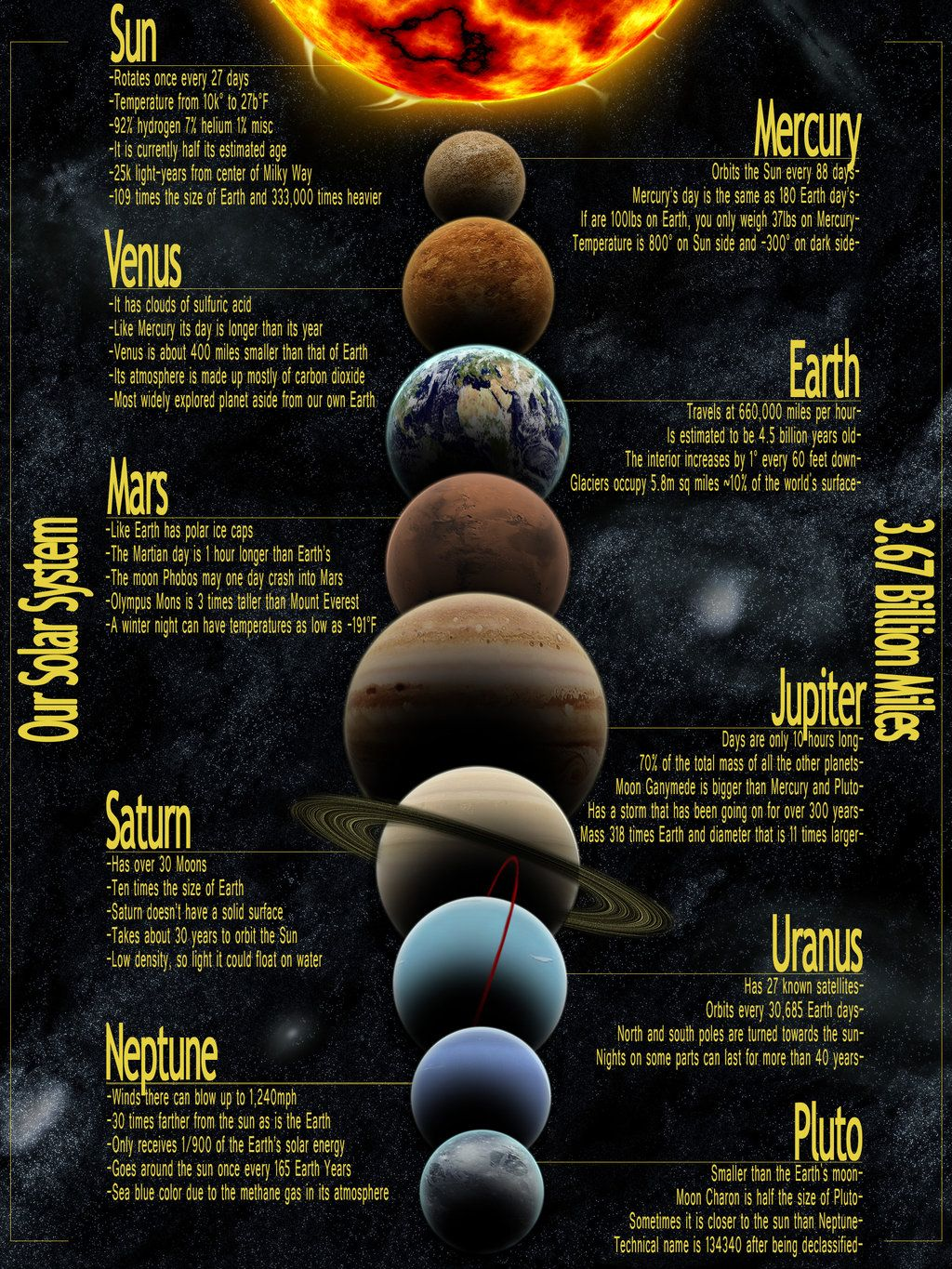 Solar System Infographic Page 4