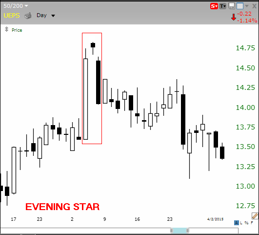 The 5 Most Powerful Candlestick Patterns | forex | Trading