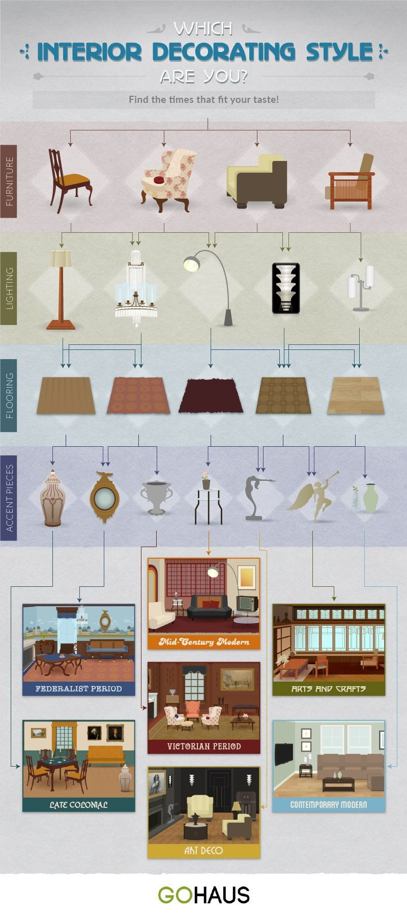 Discover Your Interior Design Style With This Simple Quiz