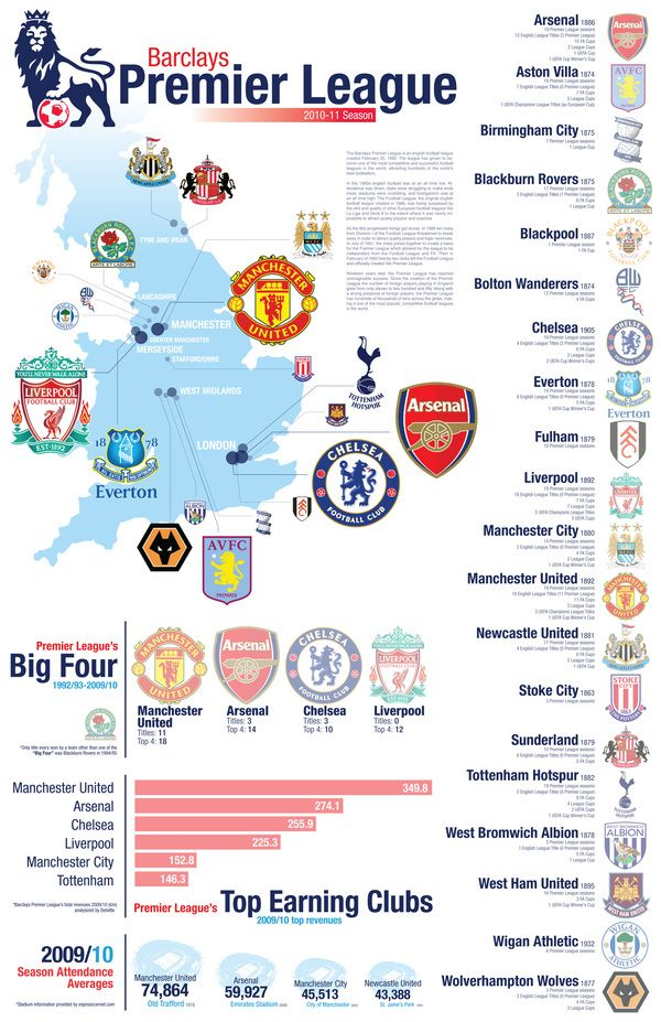 69baa9dab9b Premier League infographic | Football | Premier league soccer ...