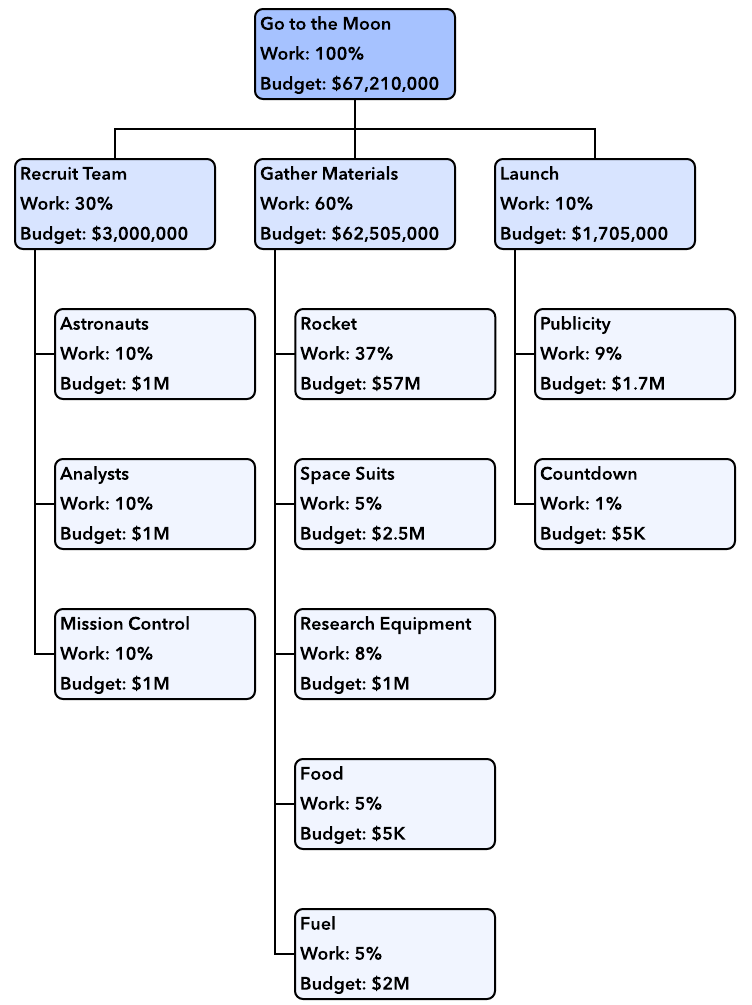 work breakdown structure example   Civil engineering