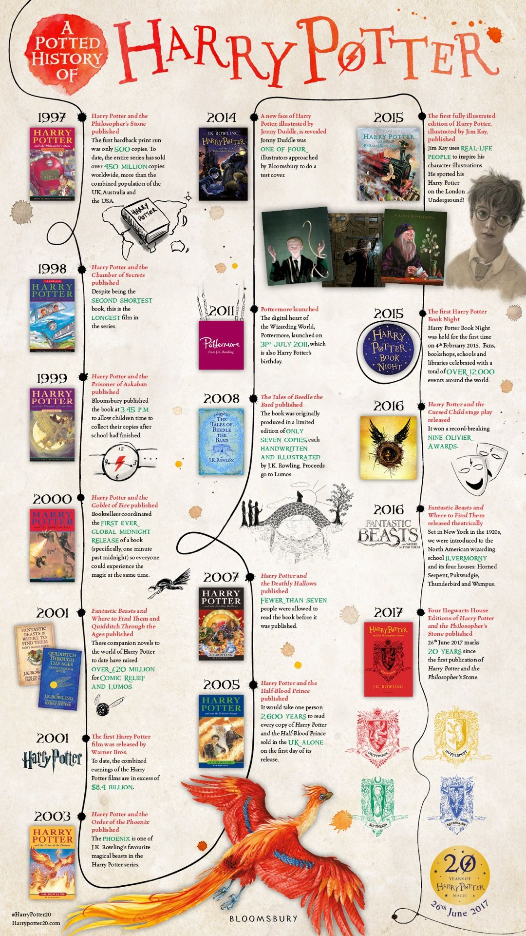 A Magic History Of Harry Potter Infographic Harry Potter Infographic Harry Potter Timeline Harry Potter Universal