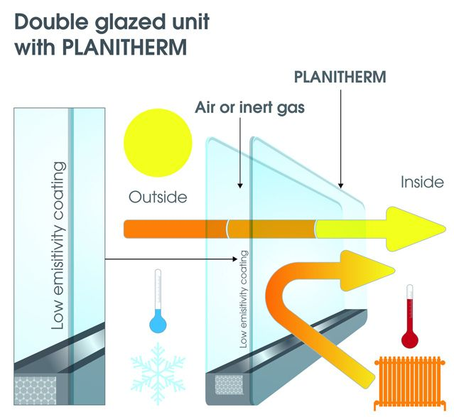 most energy efficient windows triple pane planitherm the most energy efficient window glass eco