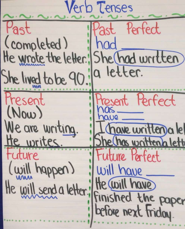 12 5th Grade Perfect Verb Tense Worksheet Perfect Verb Tense Grammar Anchor Charts Verb Tenses
