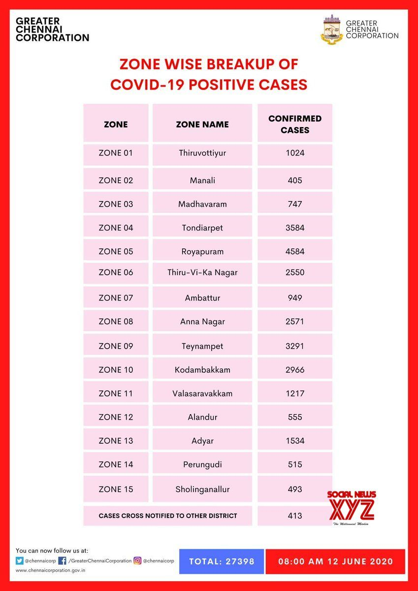 #Chennai Zone Wise Breakup Of COVID 19 Positive Cases As On 12th June 8 AM    #Covid19Chennai  #GCC  #ChennaiCorporation