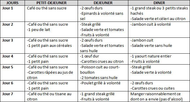 menu de régime de protéine de 14 jours