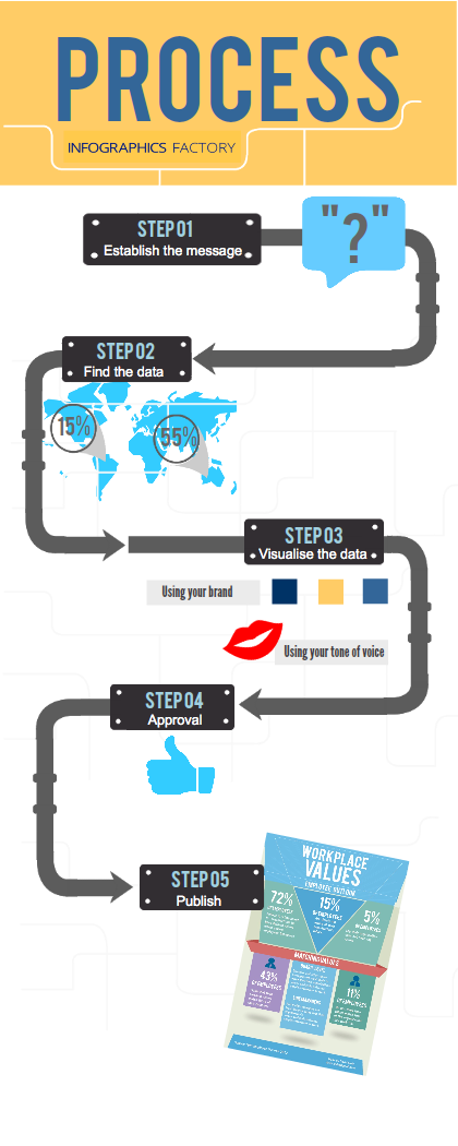 1000+ images about process infographics on Pinterest   Advertising ...