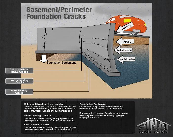 Basics Of Basement Or Foundation Concrete Cracks Foundation