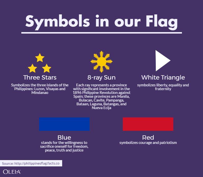 Symbols Of Flag Philippines Pilipinas Junespirations Pinterest