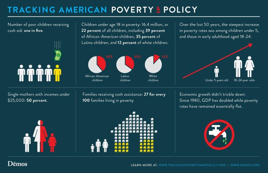 005 Tracking American Poverty and Policy [click on this image