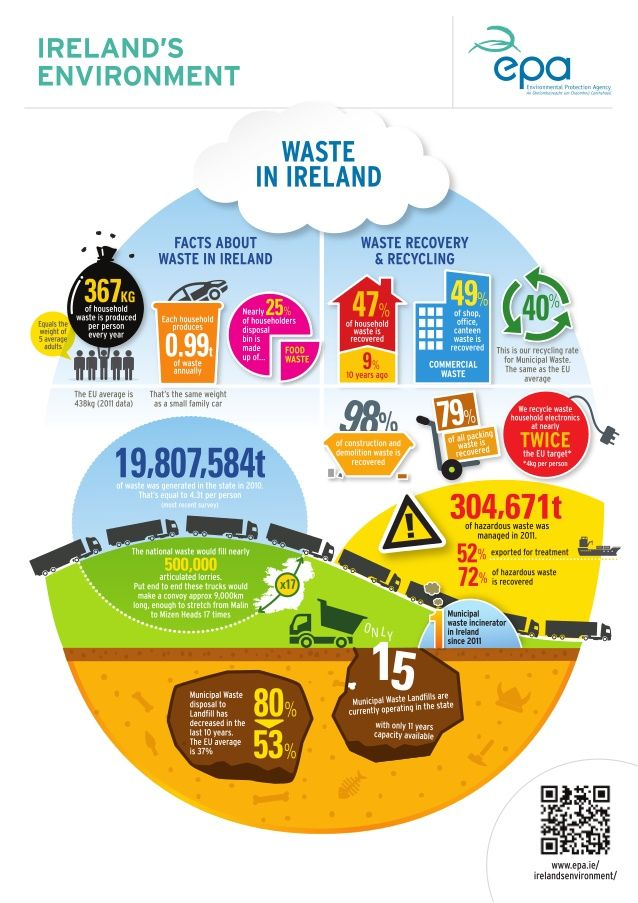 waste management infographic - Google Search | infographic ...