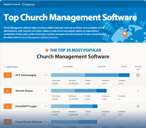 The Top 7 Free And Open Source Church Management Software Solutions Learning Management System Management Project Management