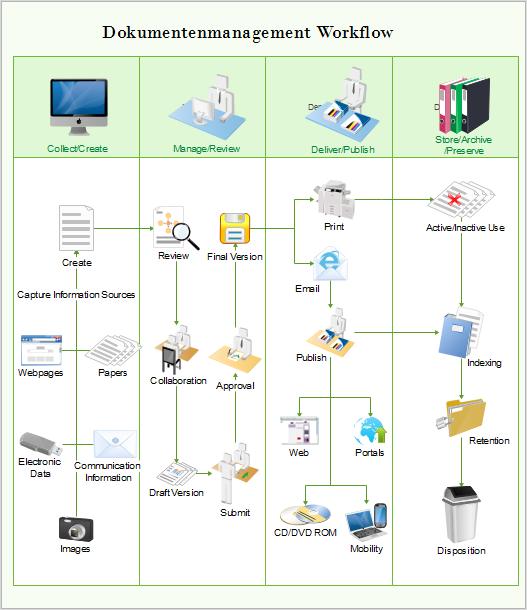 Arbeitsablauf Beispiel Flussdiagramm Diagramm Vorlagen