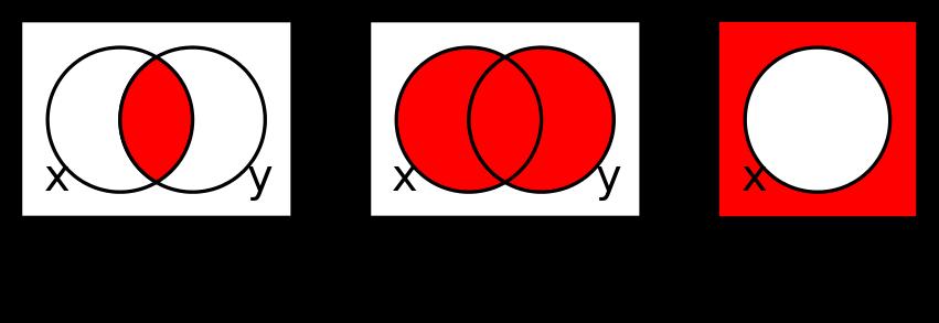 Venn Diagrams In Boolean Algebra Diagrams For Conjunction