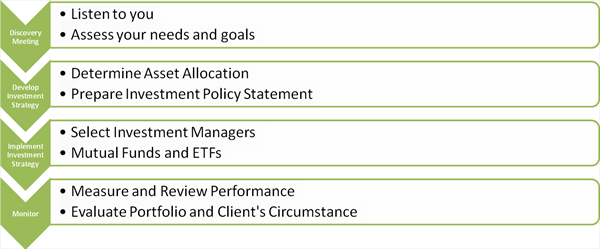 Fund Manager Selection  Hccm Services