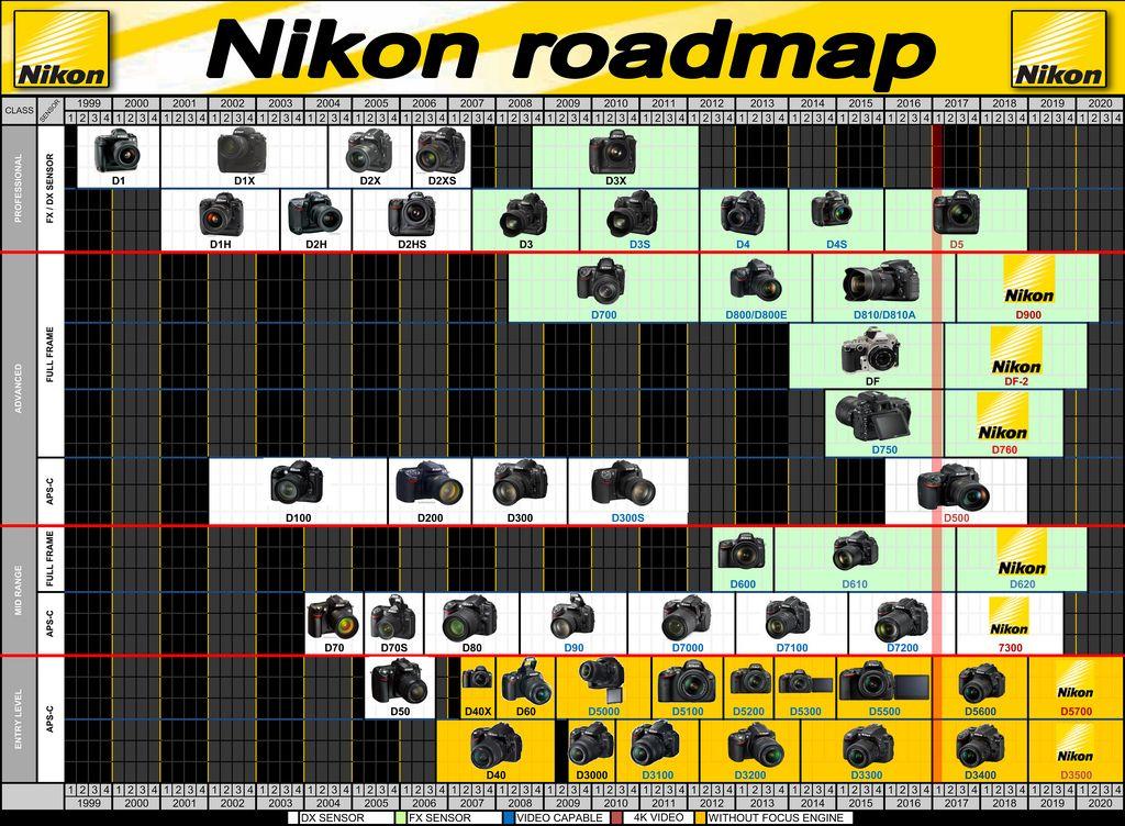 Nikon Roadmap Timeline Rumors Future Launching Updated Q1 2017 Nikon D5500 Nikon Nikon D750 Photography