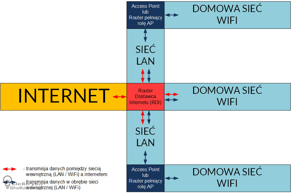 Gdy Zasieg Wifi Nie Rozpieszcza Konfiguracja Urzadzen Elektrykadlakazdego Pl Czyli Domowa Elektryka Bez Tajemnic Bar Chart Chart Wifi