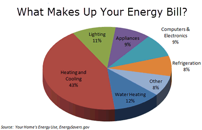 Energy Cost Residential Heating Cooling Vacaville Energy