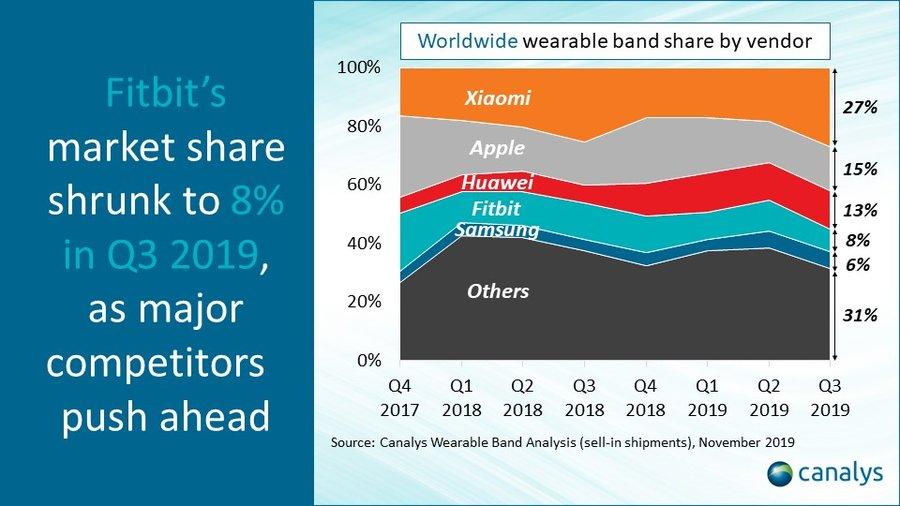 Xiaomi , Dünya Genelinde Giyilebilir Teknolojisinin Lideri