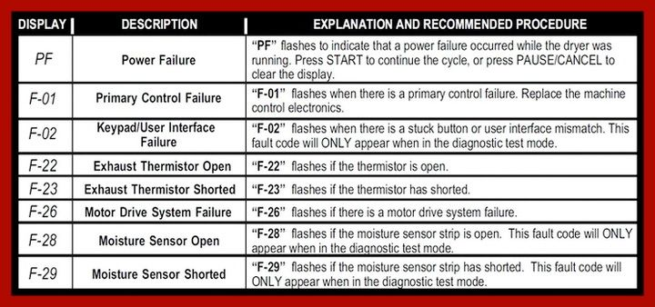 Maytag Bravos Dryer Error Codes - How To Clear | DIY - Tips Tricks