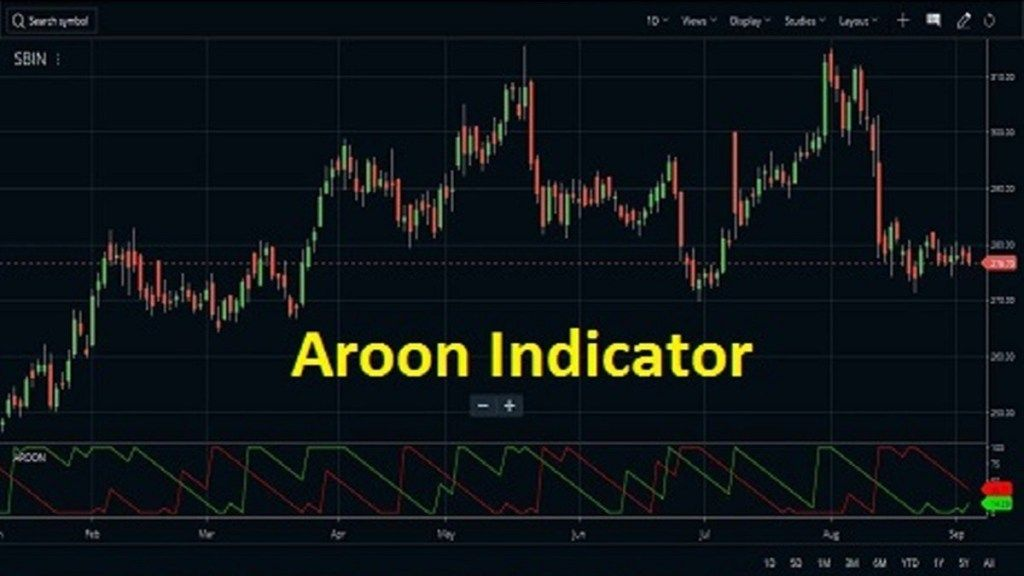 Aroon Indicator Formula Strategy Best Setting Pdf Relative