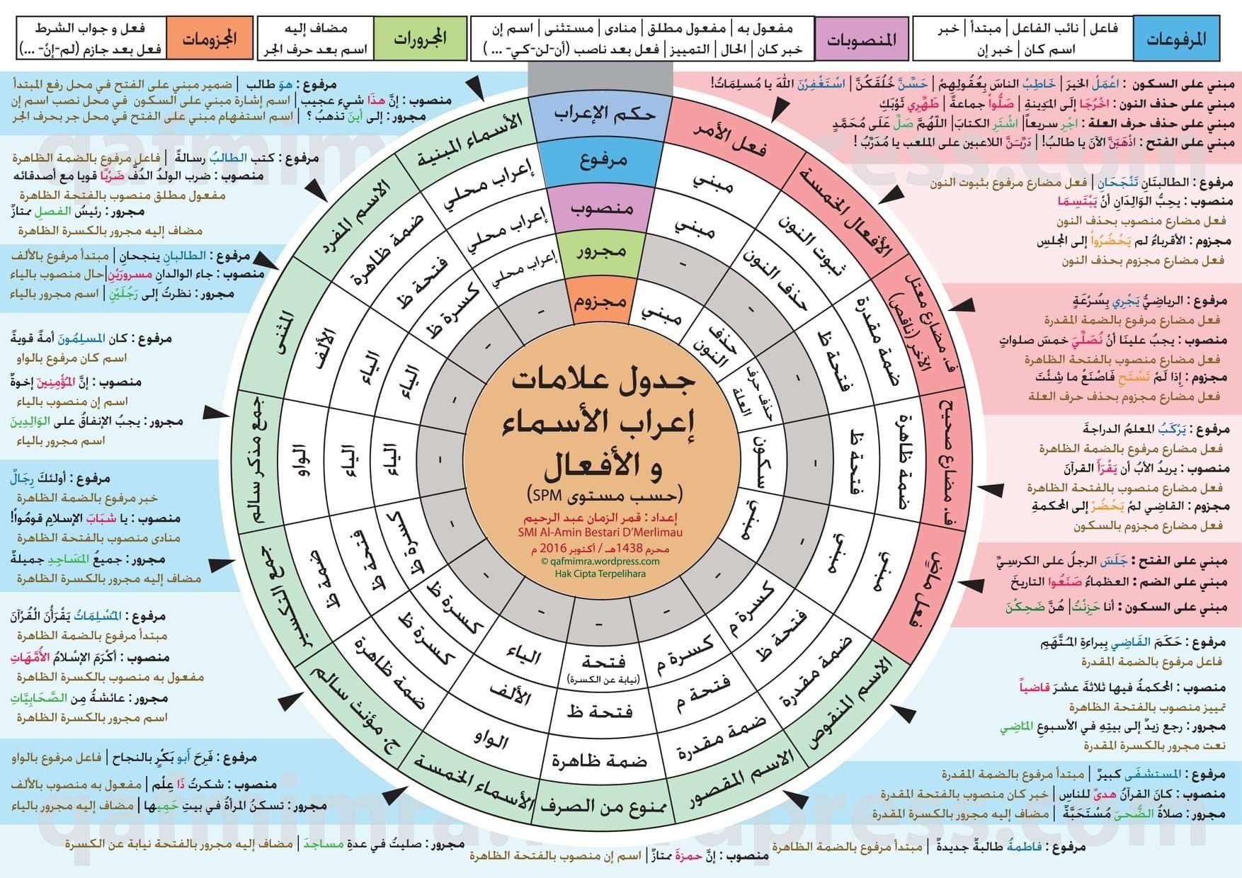 جدول اعراب Arabic Language Business Tips Periodic Table