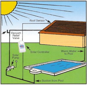 Solar Swimming Pool Heating. DIY kits - Direct Pool Supplies ...