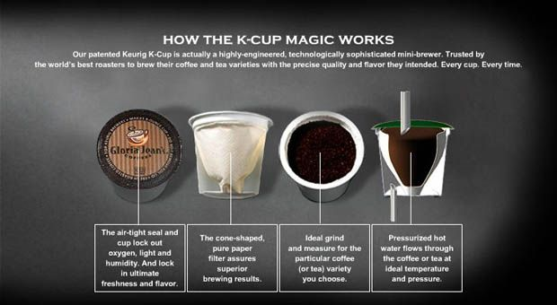 K Cup System How It Works Green Mountain Coffee