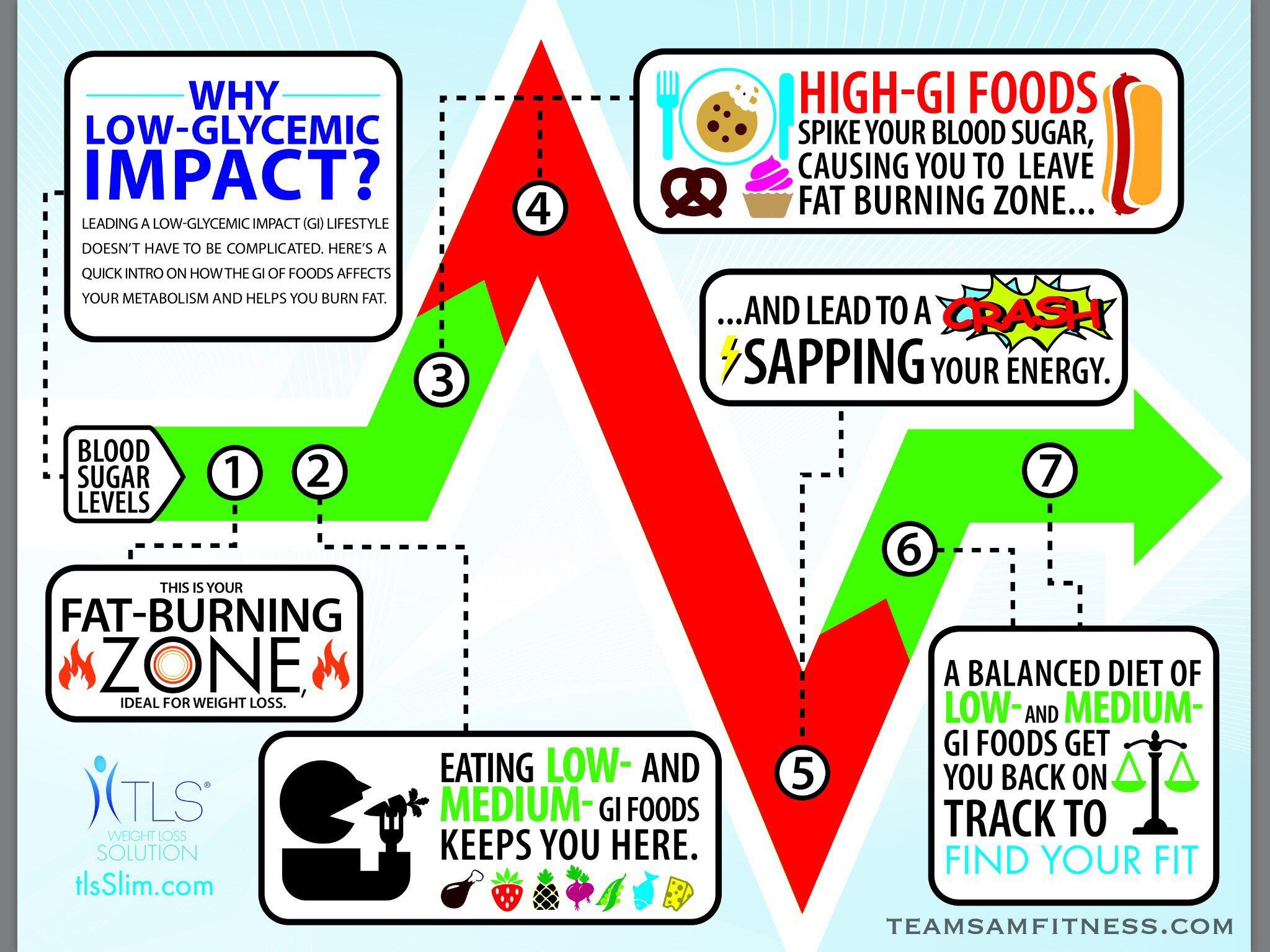 fat burning zone low glycemic impact eating tary facts