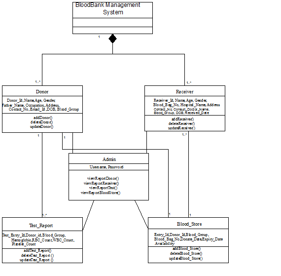 Blood bank management system class diagram circuit connection this diagram contains the information of blood donor receiver rh pinterest co uk uml class diagram for blood bank management system uml class diagram for ccuart Choice Image
