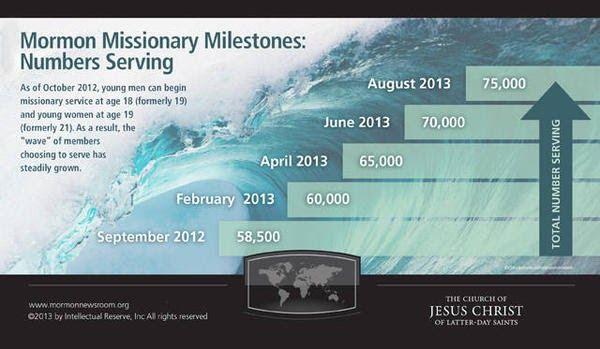 Mormon Missionaries have met a huge milestone.  75,000 missionaries strong.