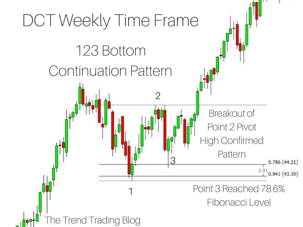 A 123 Bottom Chart Pattern Preceding A Steep Uptrend Trend