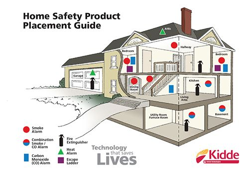 Learn Where You Should Place Smoke Alarms Throughout Your House So You Re Able To Escape If There Is A Fire Home