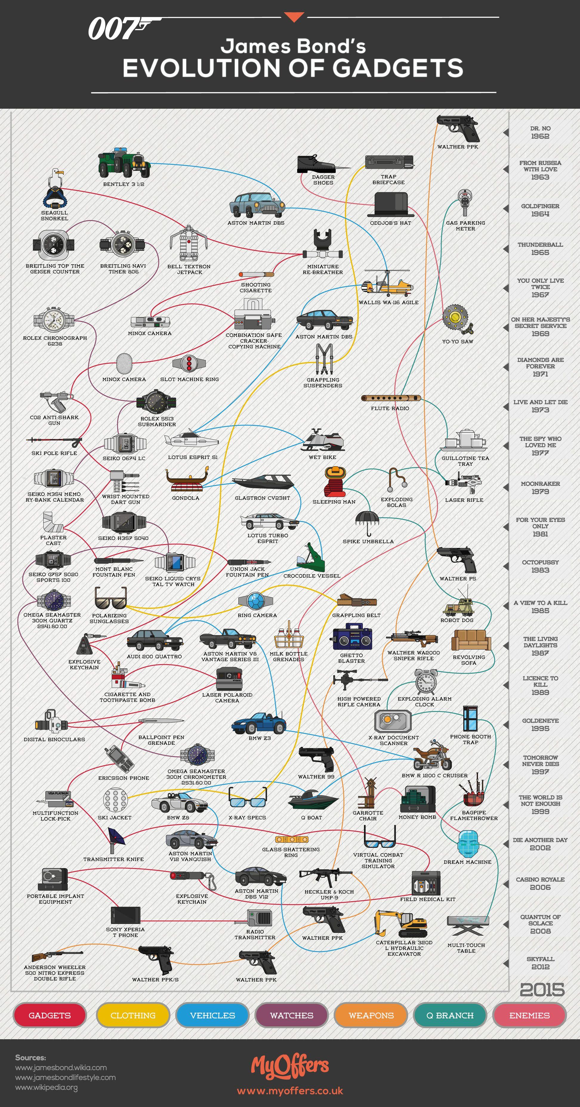 James Bond's Evolution of Gadgets