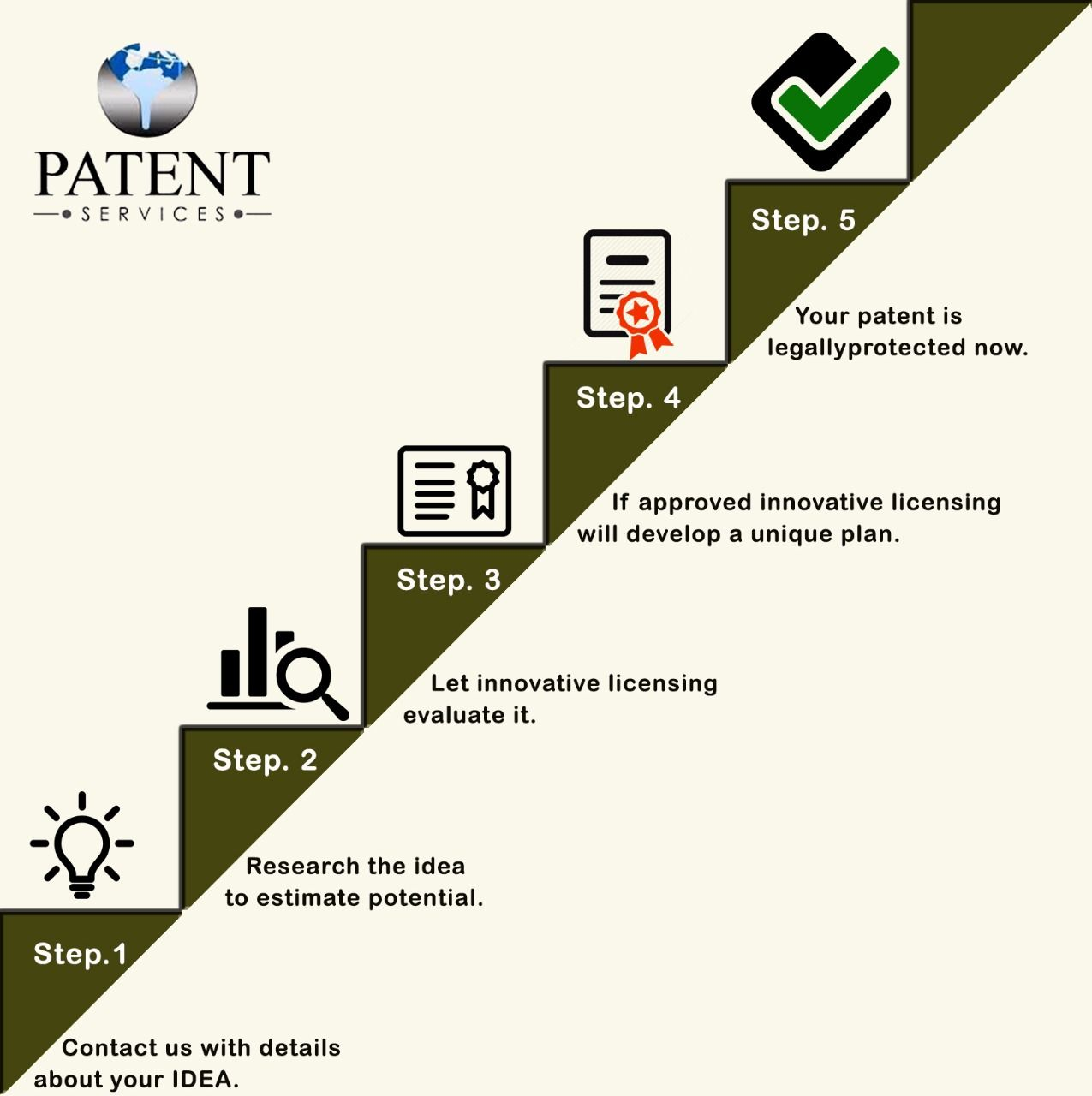 Patent Services Usa Intellectual Property Protection Market Your Inventions Work Motivational Quotes Inventions Patent
