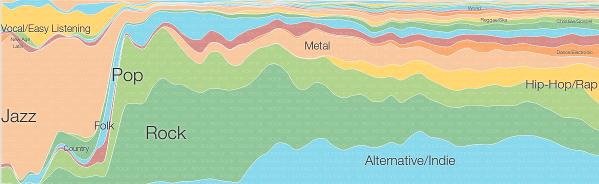 Music Timeline: a historia da música segundo Google