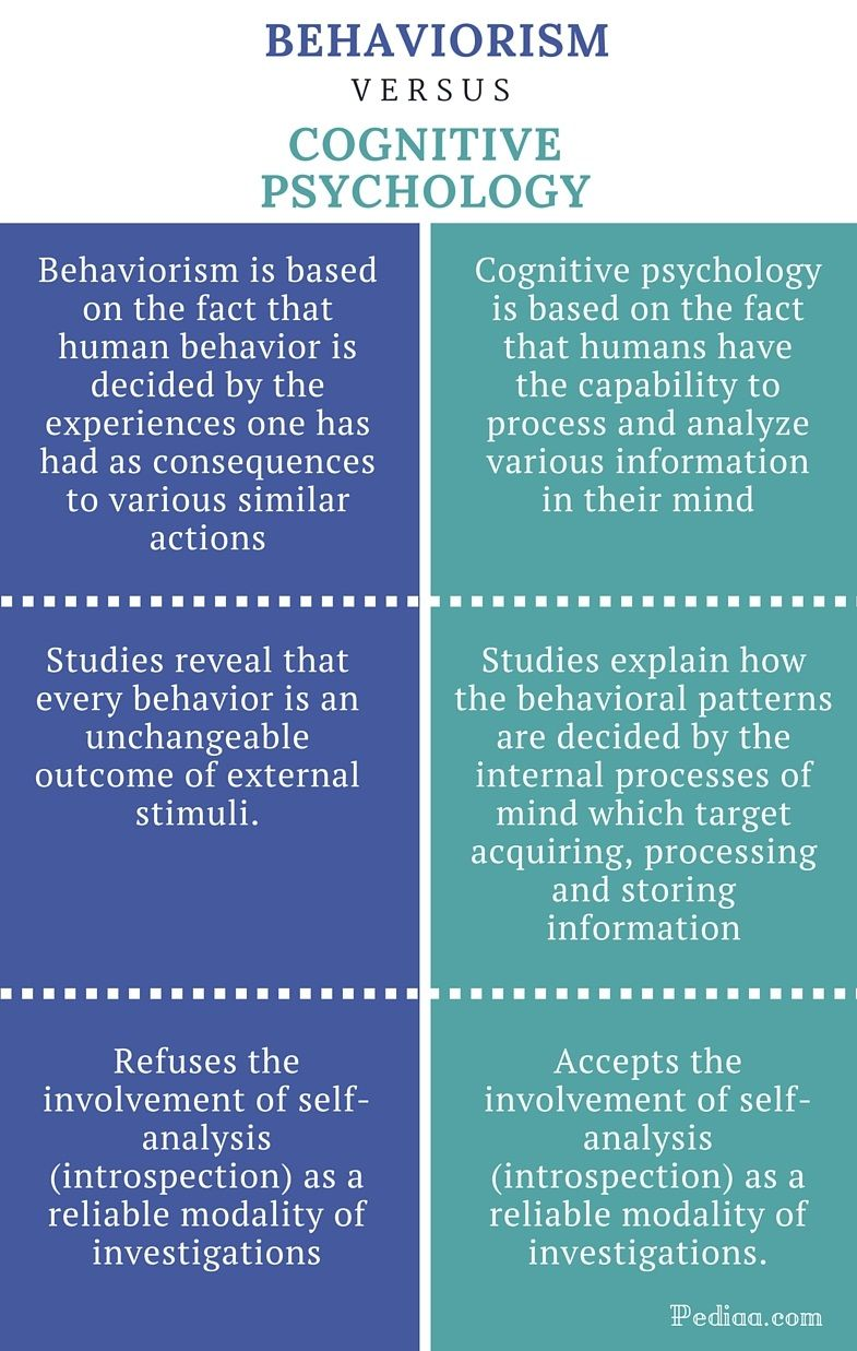Behavior theory in adult education recollect