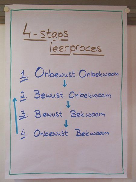 4-staps leerproces