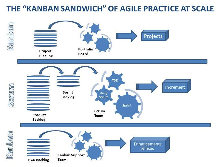 essays on kanban systems for lean software development Which frequently was not the system constraint lean software development differed from software development david anderson's book kanban lean essays.