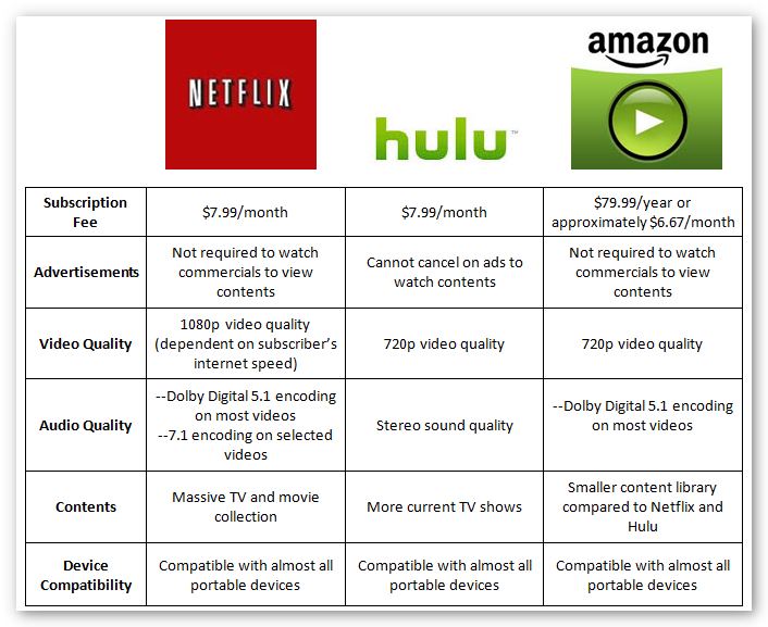hulu plus vs netflix - Google Search | Campaign Five Mood ...