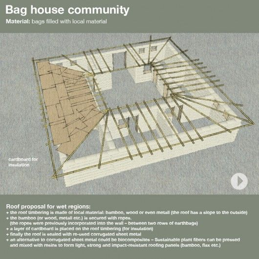 Pin On Houses