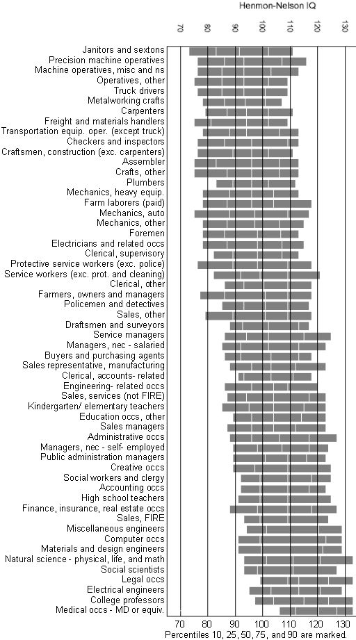 occupation_and_IQjpg (512×921) IQ and genetic consequences