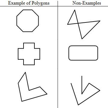 Image result for non polygons
