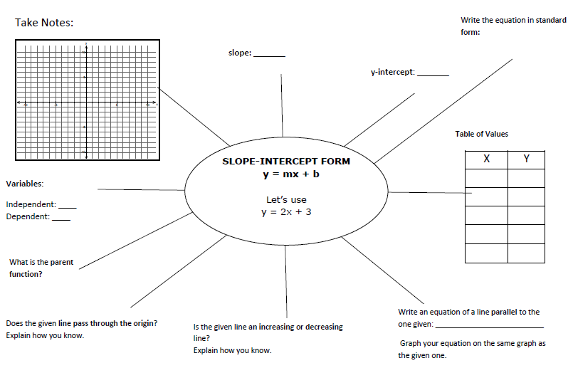 Mx B Lesson Planning Equation Graphic Organisers And Note