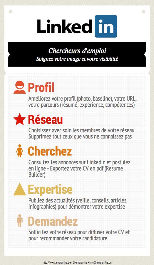 Infographie Linkedin En Recherche D Emploi