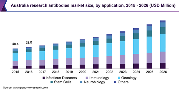 Australia New Zealand Research Antibodies Market To Reach 186 6 Million By 2026 R D T Contract Research