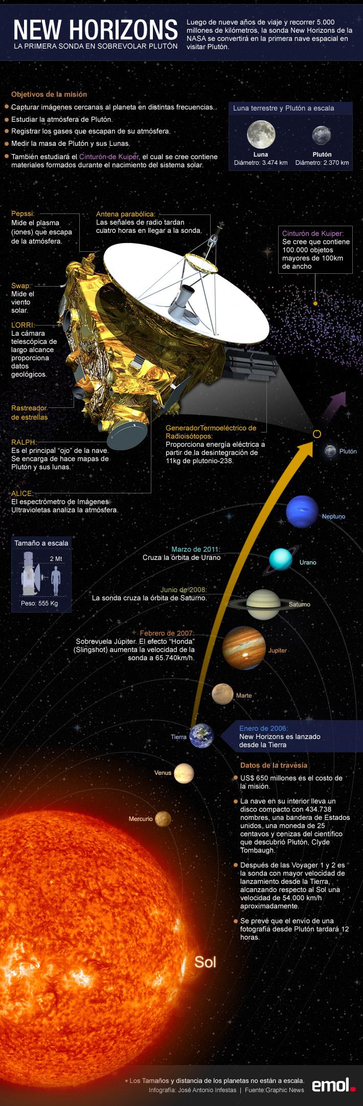Infografía: Conoce cómo funciona la sonda que hoy sobrevolará Plutón