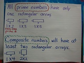 Prime/Composite Numbers