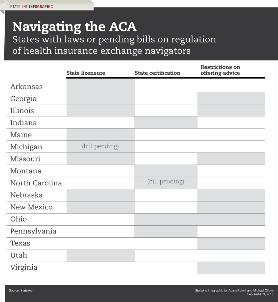 Obamacare Health Insurance Marketplace Navigators Trigger State Laws And Rules Stateline Health Insurance Marketplace Health Insurance Insurance